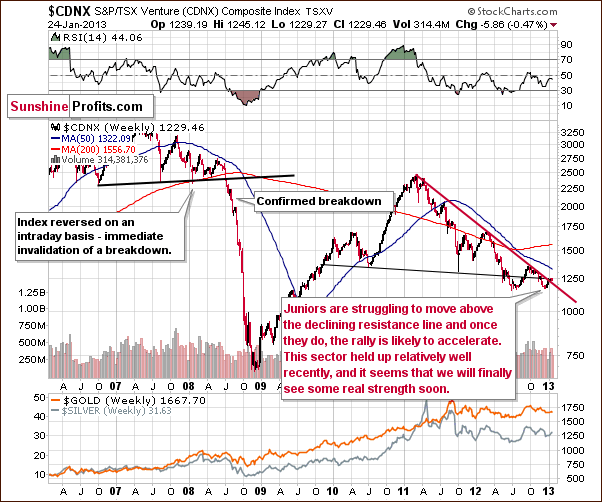 Toronto Stock Exchange Venture Index - proxy for the junior miners - CDNX