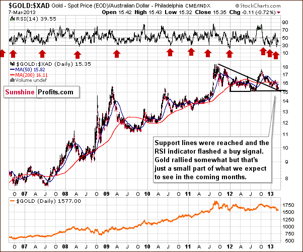 Gold from the Australian dollar perspective - GOLD:XAD