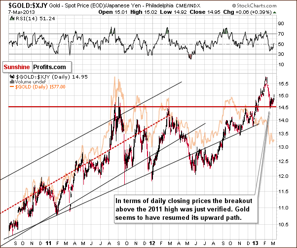 Gold from the Japanese yen perspective - GOLD:XJY