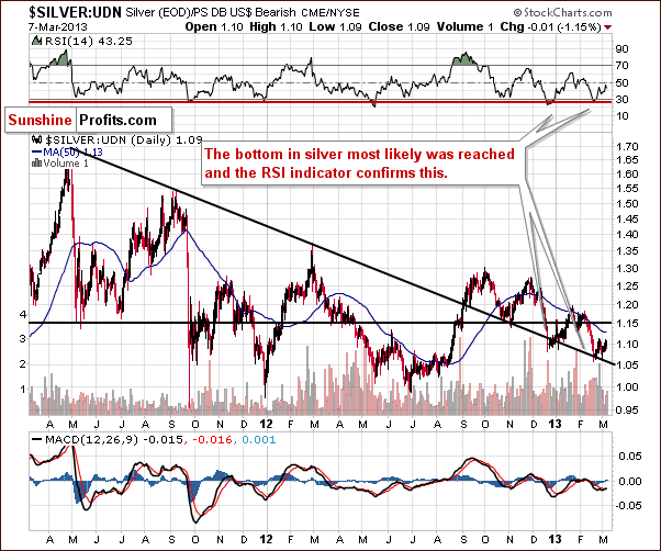 Silver from the non-USD perspective - Silver:UDN