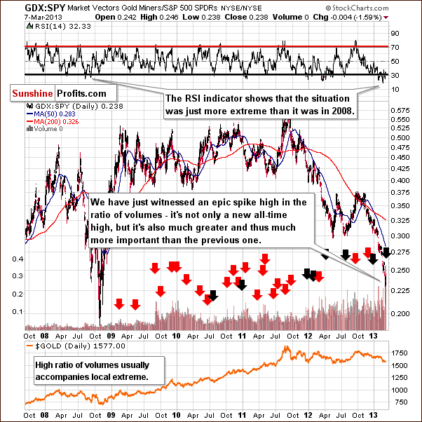GDX to SPY ratio - miners performance to other stocks - GDX:SPY