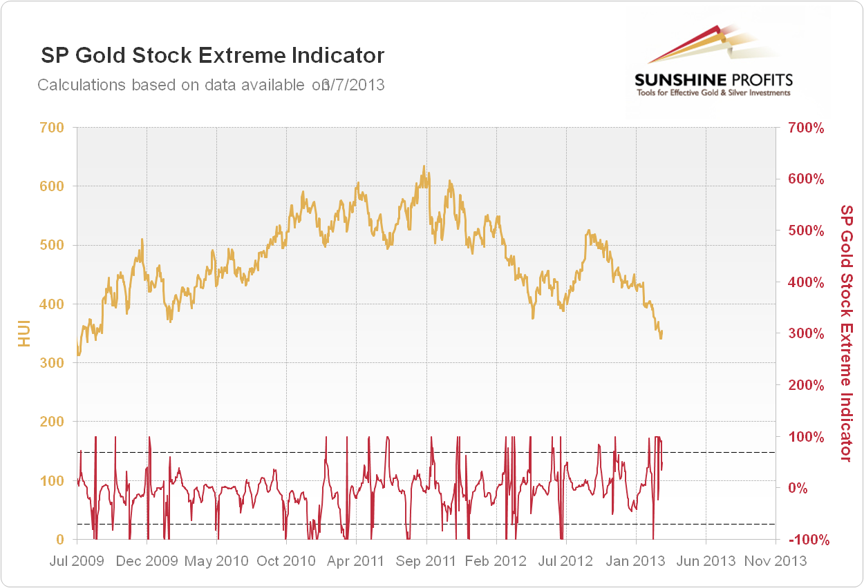 SP Gold Stock Extreme Indicator