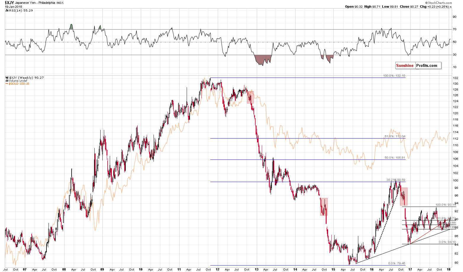 XJY - Japanese Yen and Gold