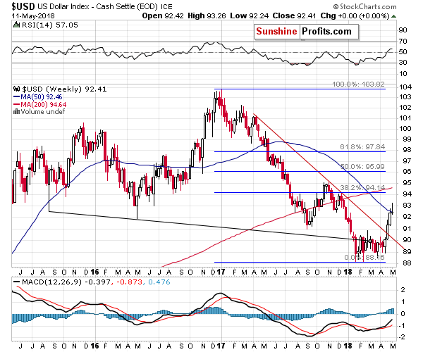 US Dollar weekly price chart - USD