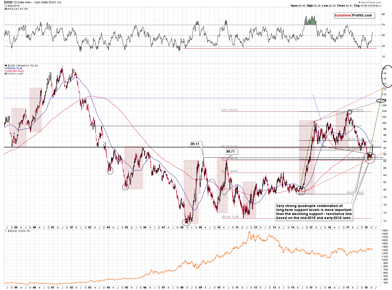 Gold and US Dollar - weekly price chart - USD