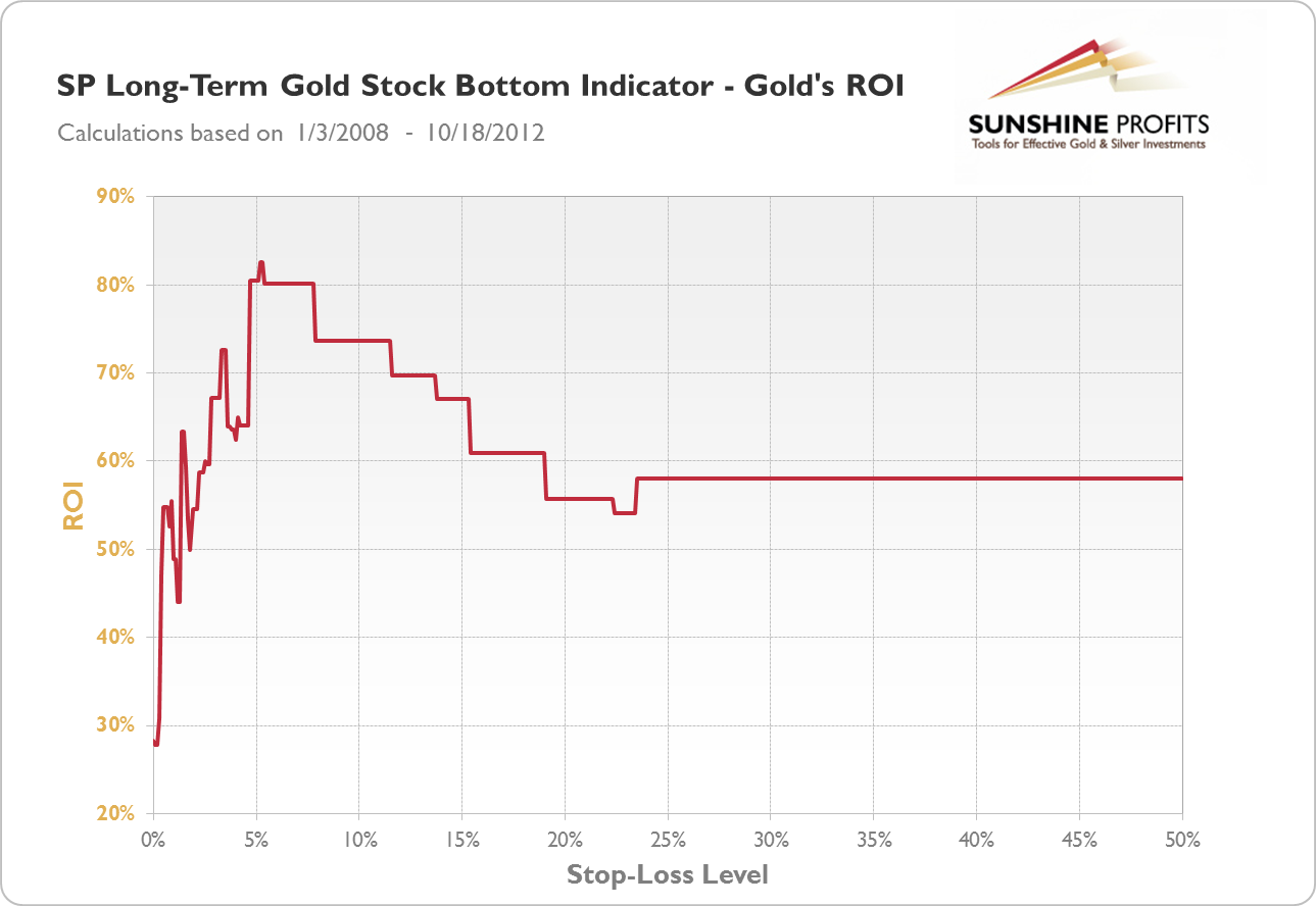SP Long-term Gold Stock Bottom Indicator - Gold's ROI