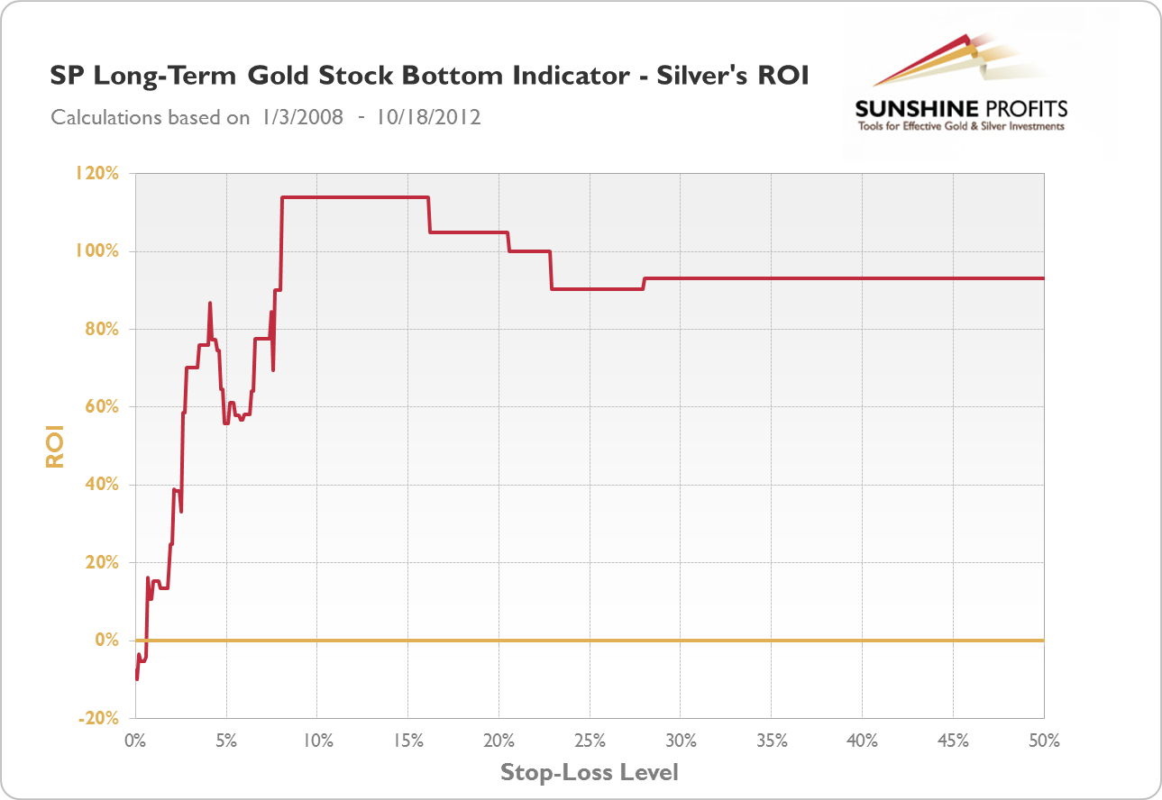 SP Long-term Gold Stock Bottom Indicator - Silver's ROI