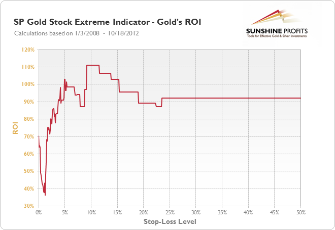 SP Gold Stock Extreme Indicator - Gold's ROI