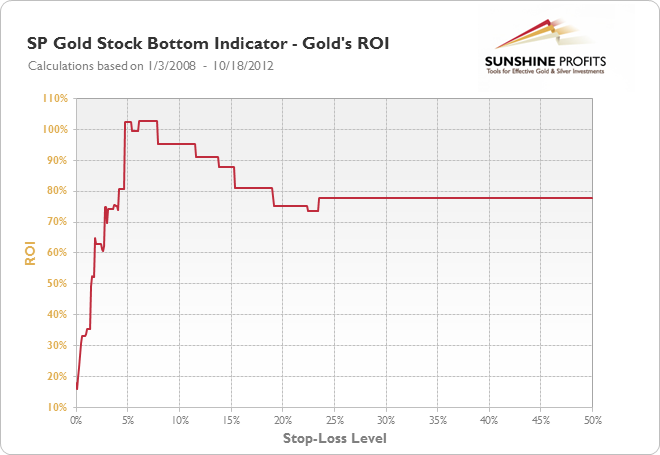SP Gold Stock Bottom Indicator - Gold's ROI