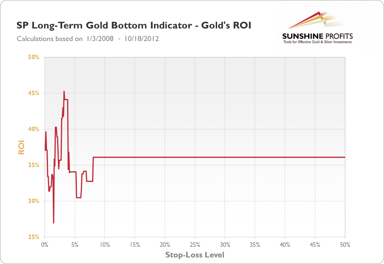 SP Long-term Gold Bottom Indicator - Gold's ROI