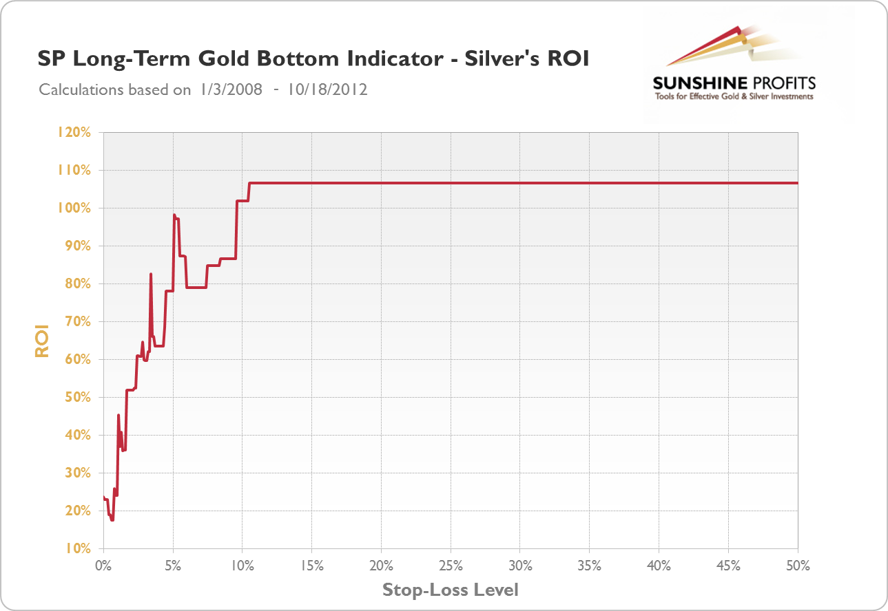 SP Long-term Gold Bottom Indicator - Silver's ROI