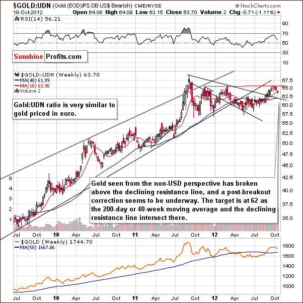 Medium-term HUI Index chart - Gold Bugs, Mining stocks