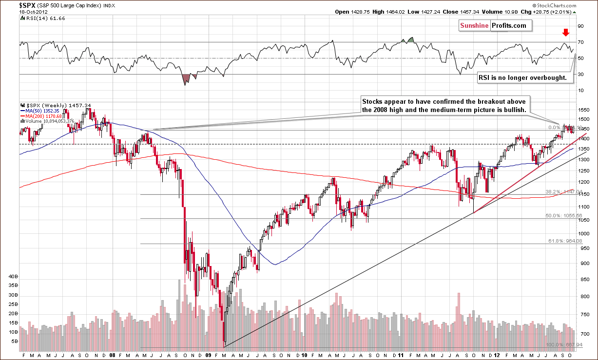 S&P500 Index chart - SPX, Large Cap Index, General Stock Market