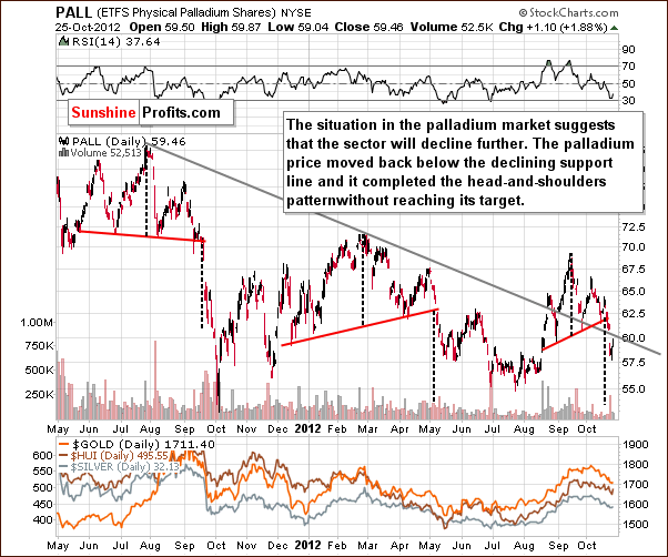 Palladium price chart - PALL ETFS Physical Palladium Shares