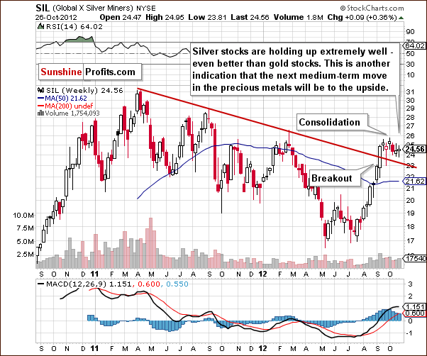 SIL - Global X Silver Miners chart,  large and liquid silver mining companies