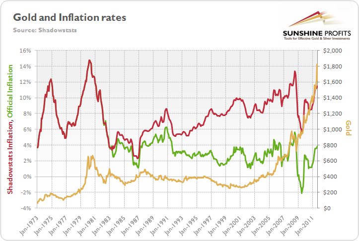 Gold and inflation rates