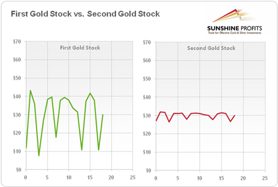 Gold Volatility And How To Profit From It Sunshine Profits