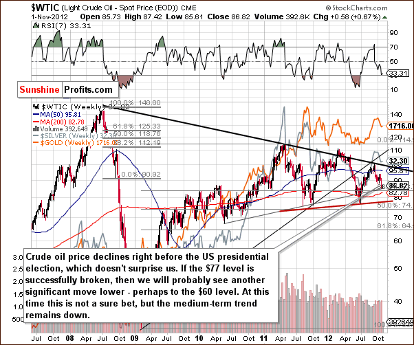 Crude Oil price chart - WTIC