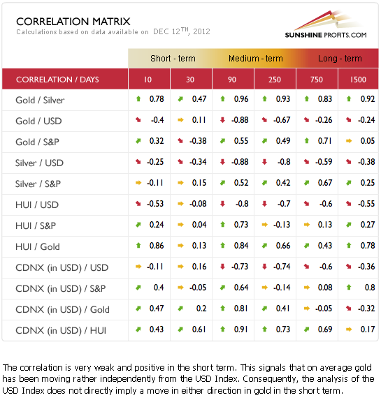 Precious metals correlation matrix
