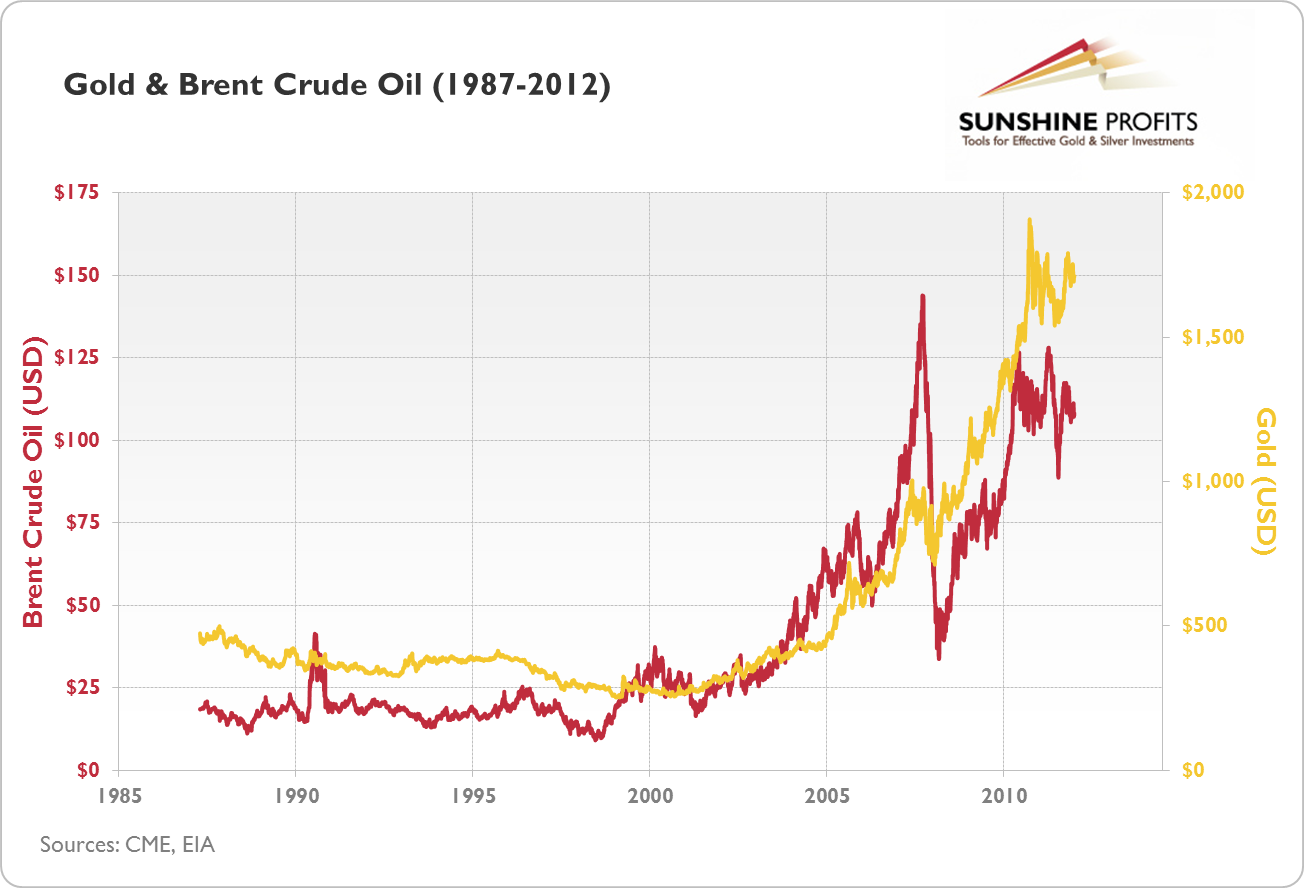Gold and Brent Crude Oil (1987-2012)