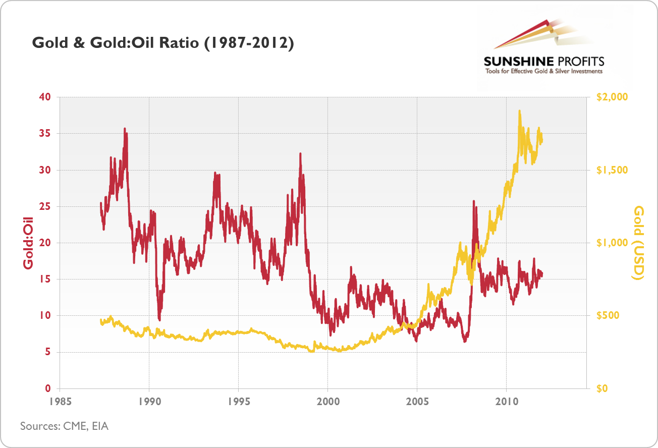 Gold and Gold to Oil ratio (1987-2012)