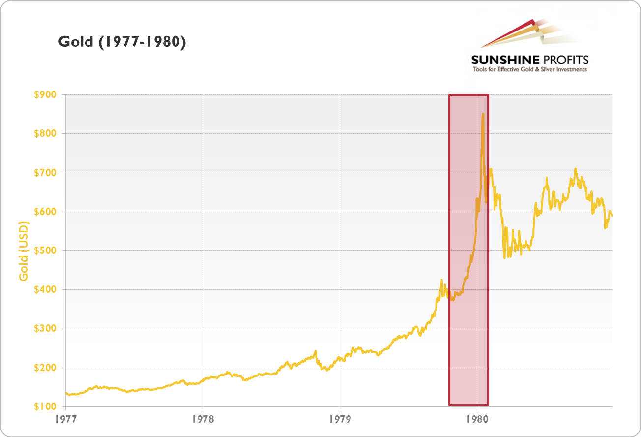 Price of Gold (1977-1980)