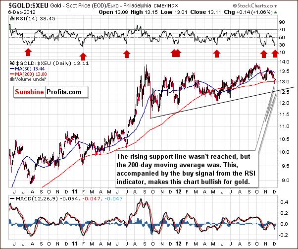Gold price in Euro - GOLD:XEU