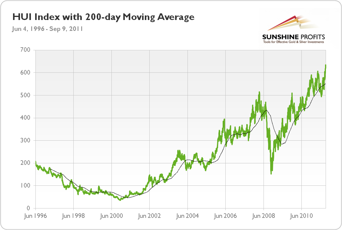 gold stocks (HUI) moving average
