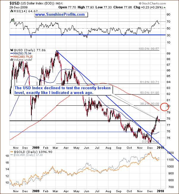 Medium-term US Dollar Index chart