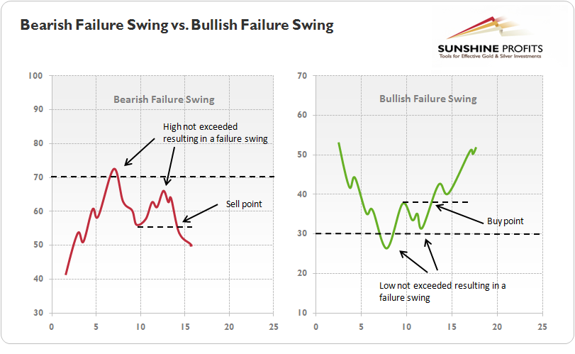 Bullish and Bearish RSI failure swings