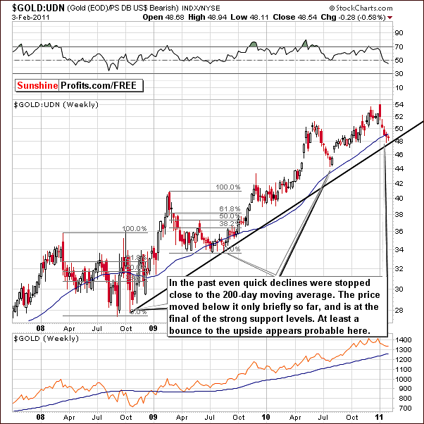 Gold's Rising Support Line