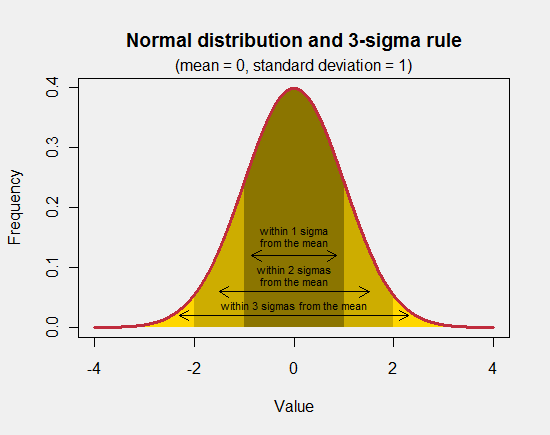 Normal distribution and the 3-sigma rule