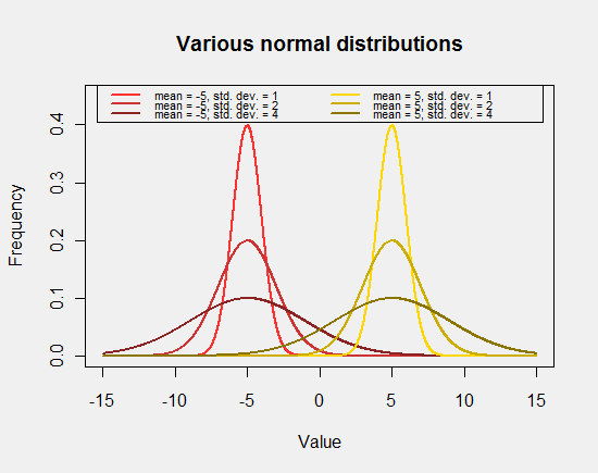 The influence of normal distribution's parameters on its shape
