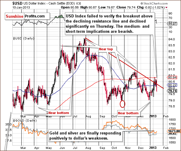 Short-term US Dollar Index chart