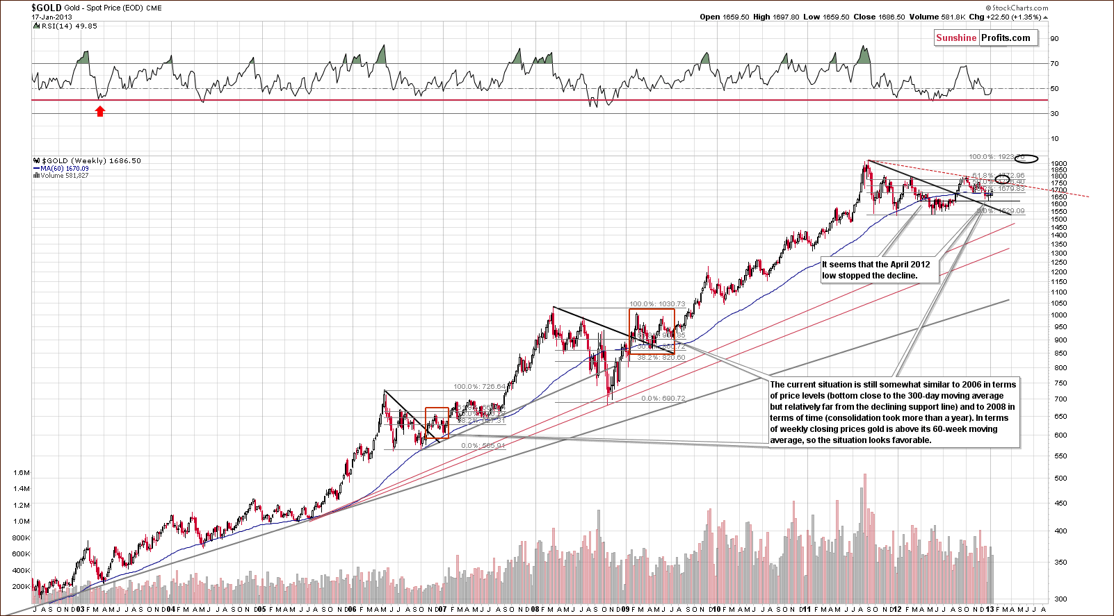 Very long-term Gold price chart