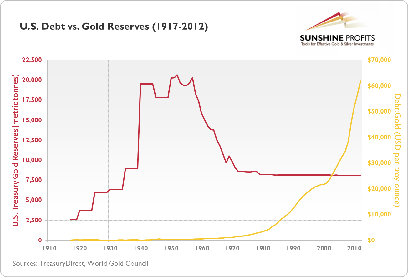 U.S. Debt vs Gold Reserves (1917-2012)