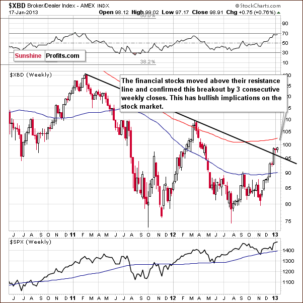 Long-term Broker/Dealer Index chart - XBD, financial sector
