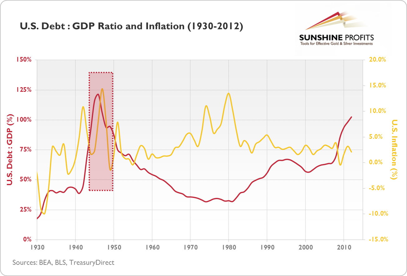 U.S. Debt: GDP Ratio and Inflation (1930-2012)
