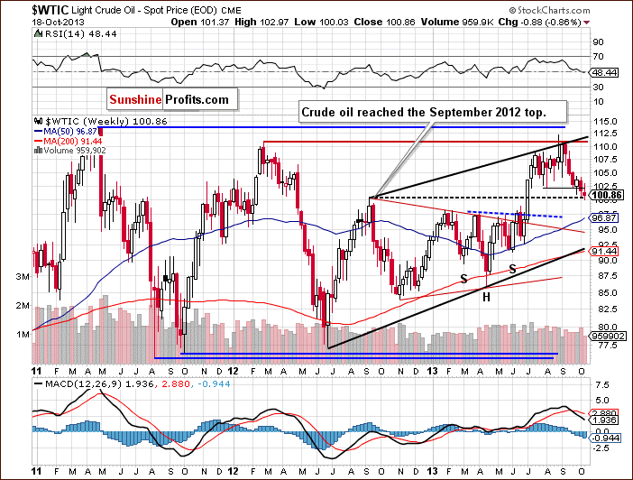 Crude Oil weekly price chart - WTIC