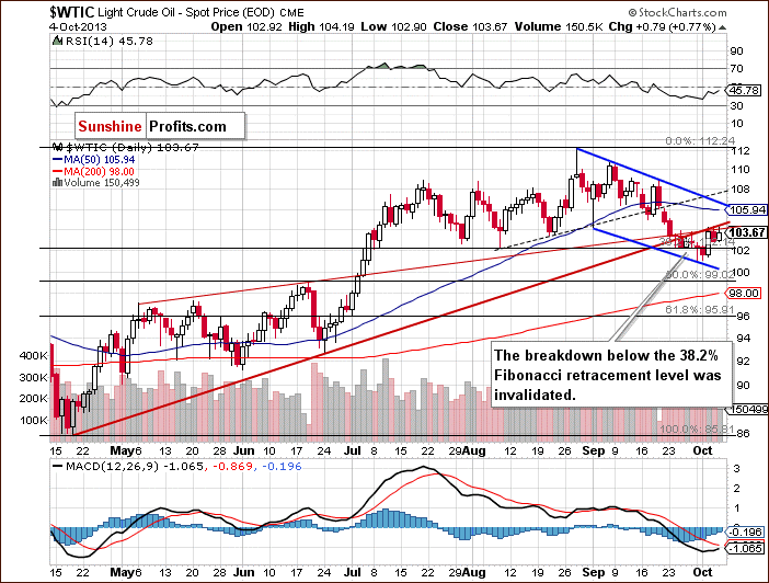 Daily Crude Oil price chart - WTIC