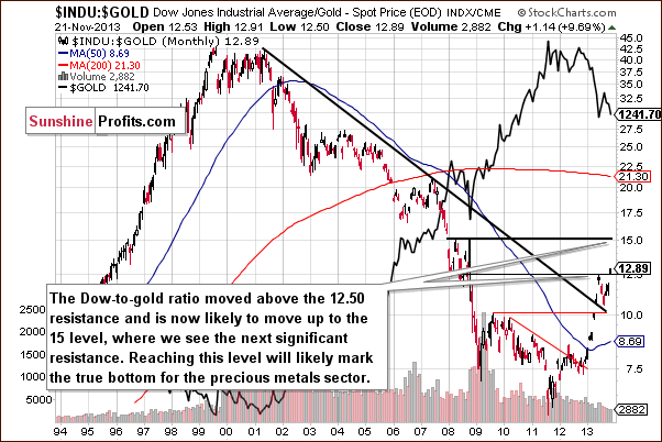 Dow to gold ratio chart - INDU:GOLD