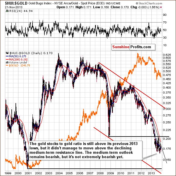 Gold stocks to Gold ratio chart - HUI:GOLD