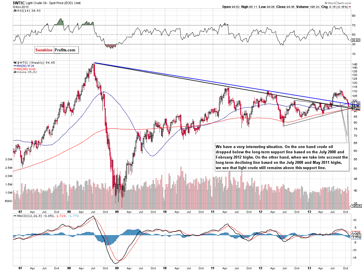 Crude Oil monthly price chart - WTIC