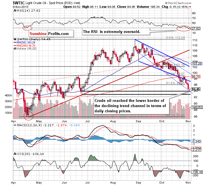 Short-term Crude Oil price chart - WTIC