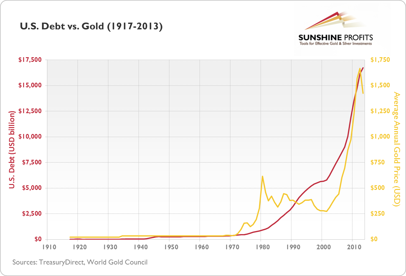 U.S. debt vs. gold