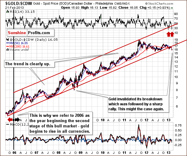 Gold from the Canadian dollar perspective - GOLD:CDW