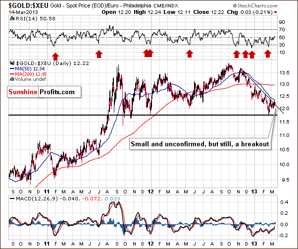 Gold from the Euro perspective - GOLD:XEU