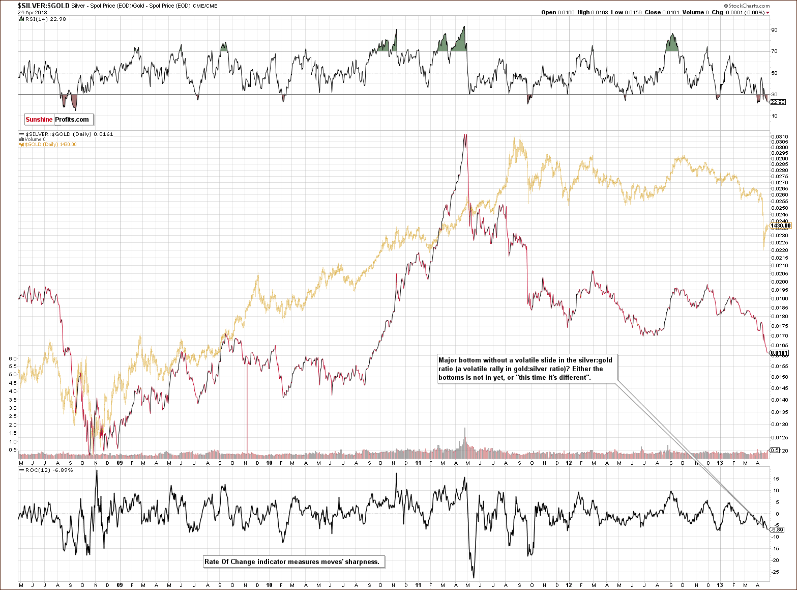 Silver to Gold ratio chart - SILVER:GOLD