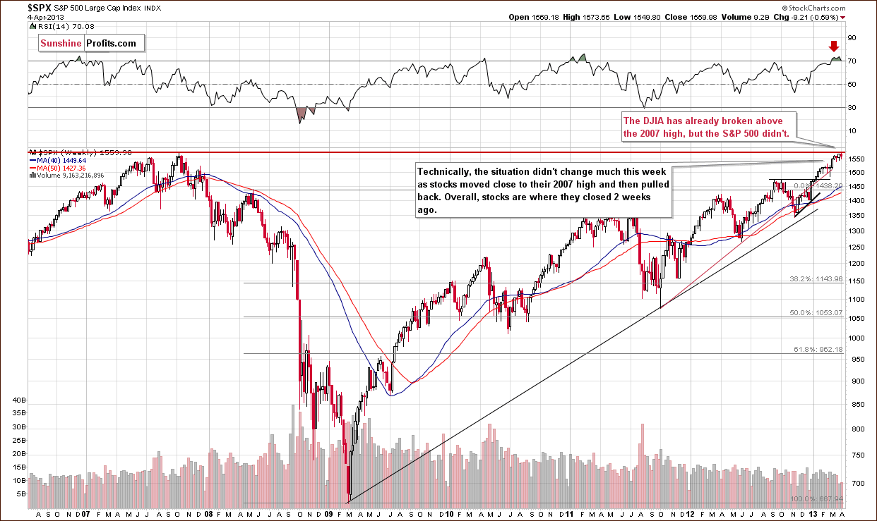 Long-term S&P 500 Index chart - General Stock Market - SPX