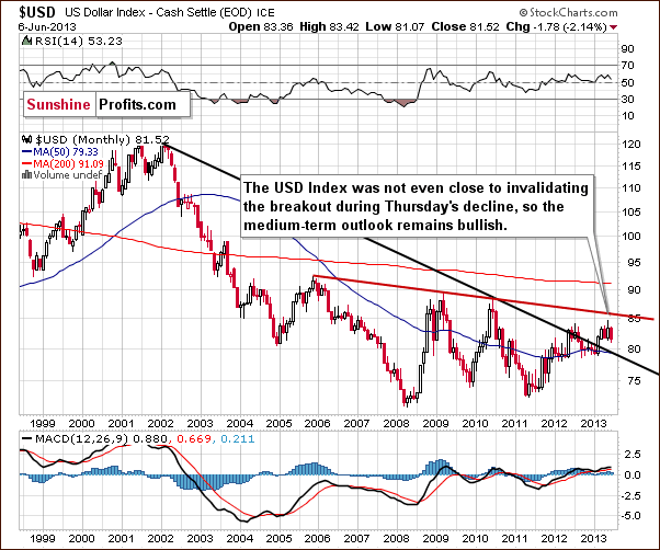 Long-term USD Index chart